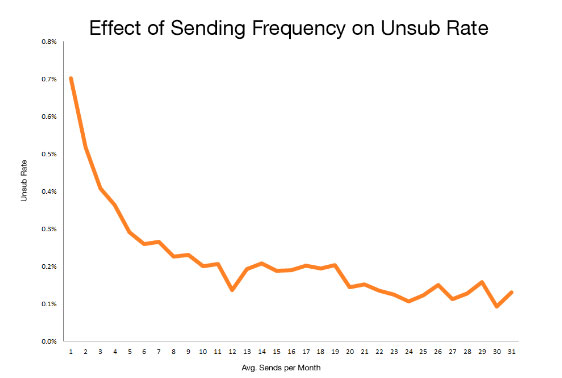 Graph showing effect of sending frequency on unsubscribe rates
