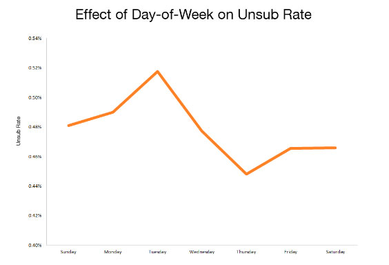 Graph of unsubscribe rates against the day of the week the email was sent